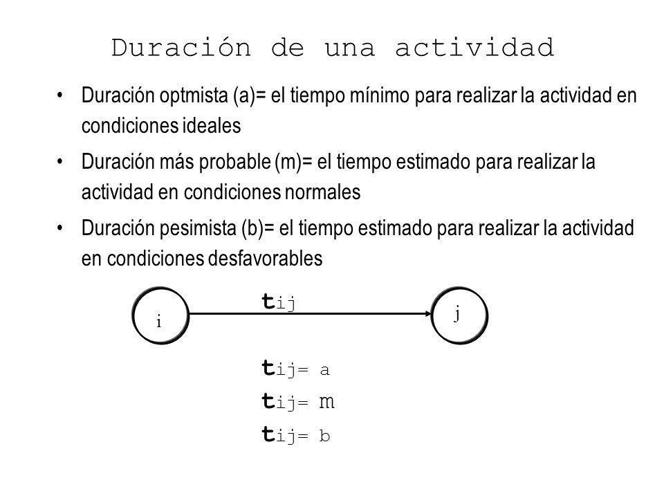 j i Duración de una actividad t ij= b Duración optmista (a)= el tiempo mínimo para realizar la actividad en condiciones ideales Duración más probable