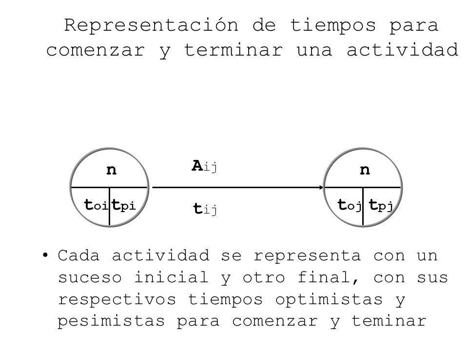 Representación de tiempos para comenzar y terminar una actividad Cada actividad se representa con un suceso inicial y otro final, con sus respectivos