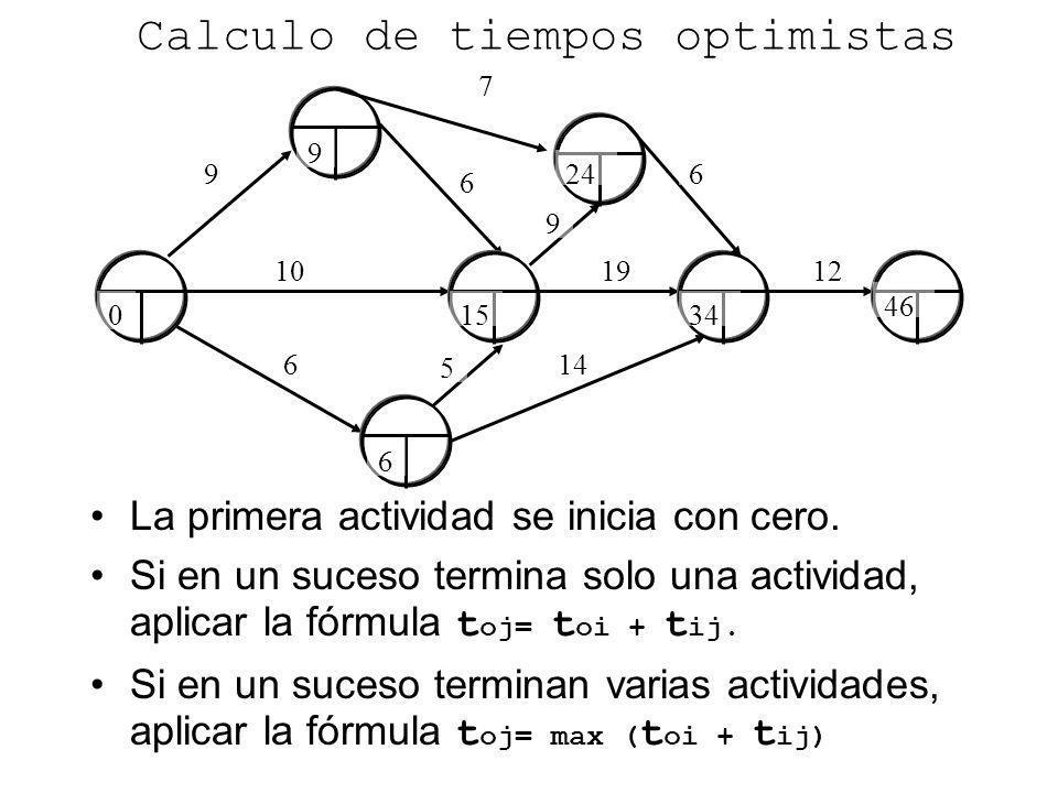 9 6 6 10 Calculo de tiempos optimistas La primera actividad se inicia con cero. Si en un suceso termina solo una actividad, aplicar la fórmula t oj= t