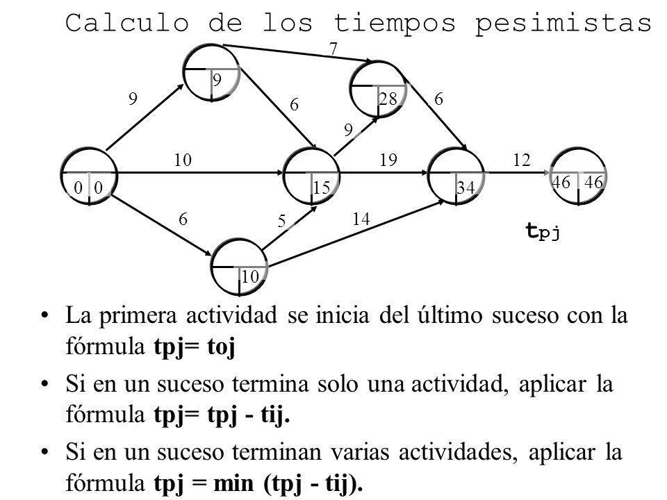 9 6 6 10 Calculo de los tiempos pesimistas La primera actividad se inicia del último suceso con la fórmula tpj= toj Si en un suceso termina solo una a