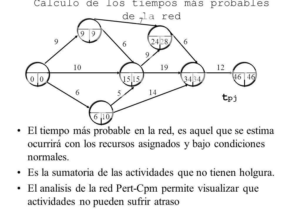 9 6 6 10 Calculo de los tiempos más probables de la red El tiempo más probable en la red, es aquel que se estima ocurrirá con los recursos asignados y