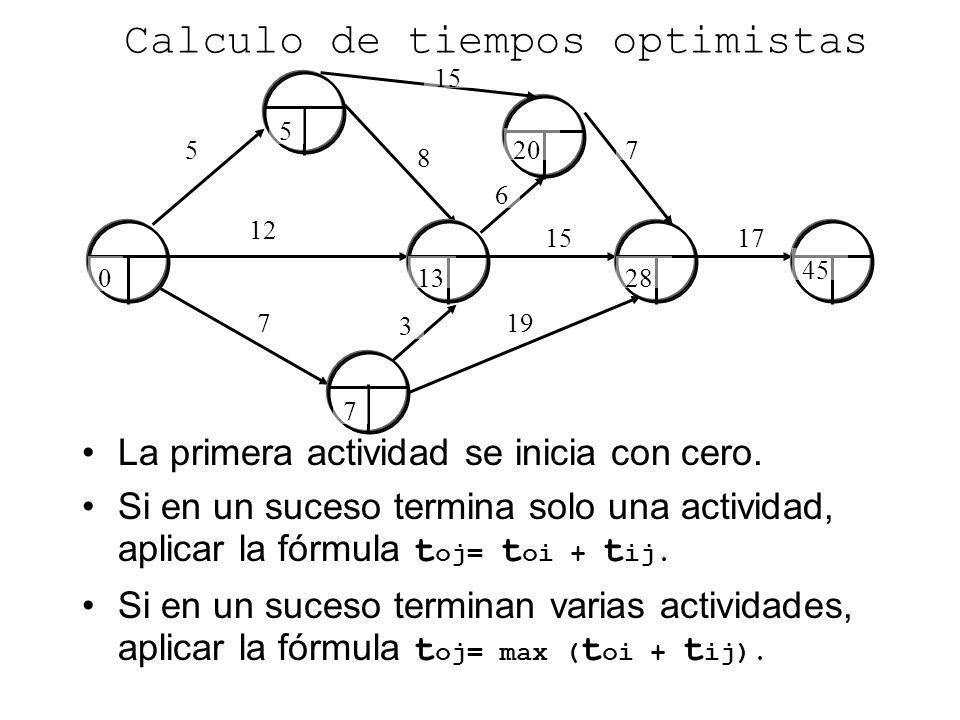 5 8 7 12 Calculo de tiempos optimistas La primera actividad se inicia con cero. Si en un suceso termina solo una actividad, aplicar la fórmula t oj= t