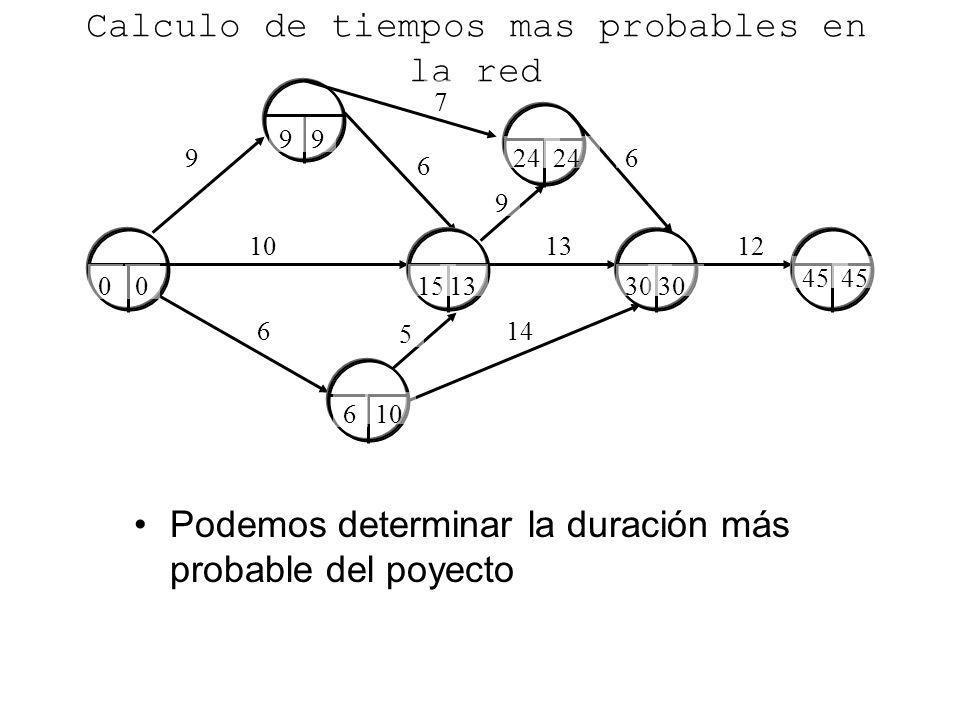 9 6 6 10 Calculo de tiempos mas probables en la red Podemos determinar la duración más probable del poyecto 14 1312 7 6 5 9 0 9 6 15 24 30 45 30 10 13