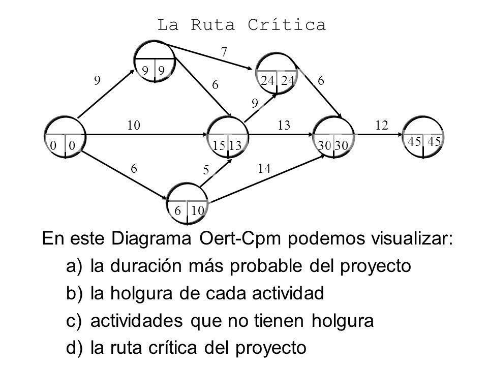 9 6 6 10 La Ruta Crítica En este Diagrama Oert-Cpm podemos visualizar: a)la duración más probable del proyecto b)la holgura de cada actividad c)activi