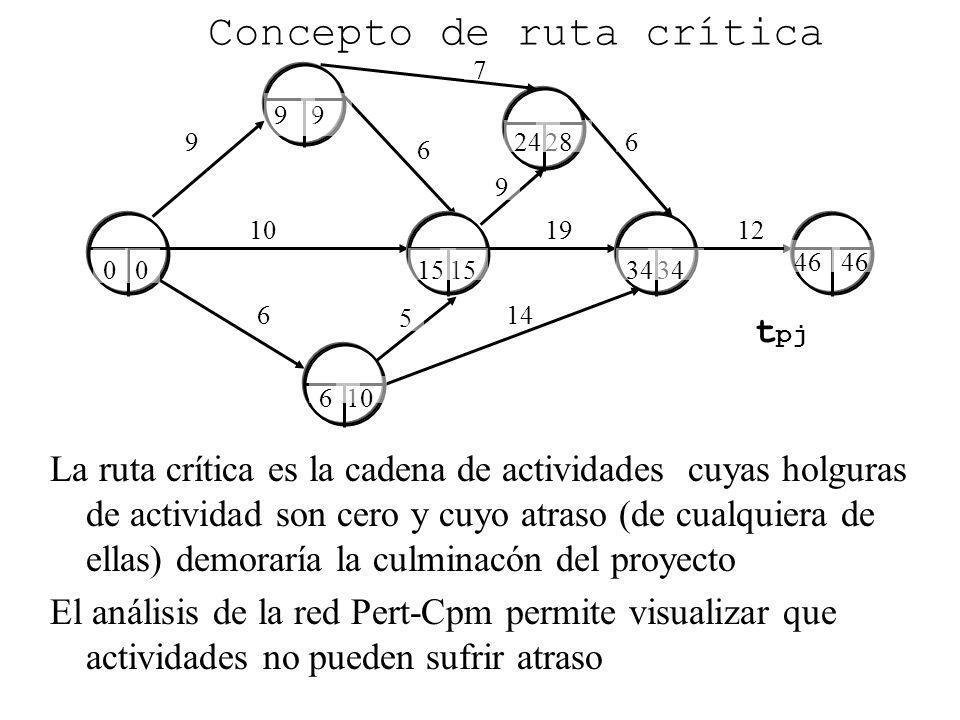 9 6 6 10 Concepto de ruta crítica La ruta crítica es la cadena de actividades cuyas holguras de actividad son cero y cuyo atraso (de cualquiera de ell