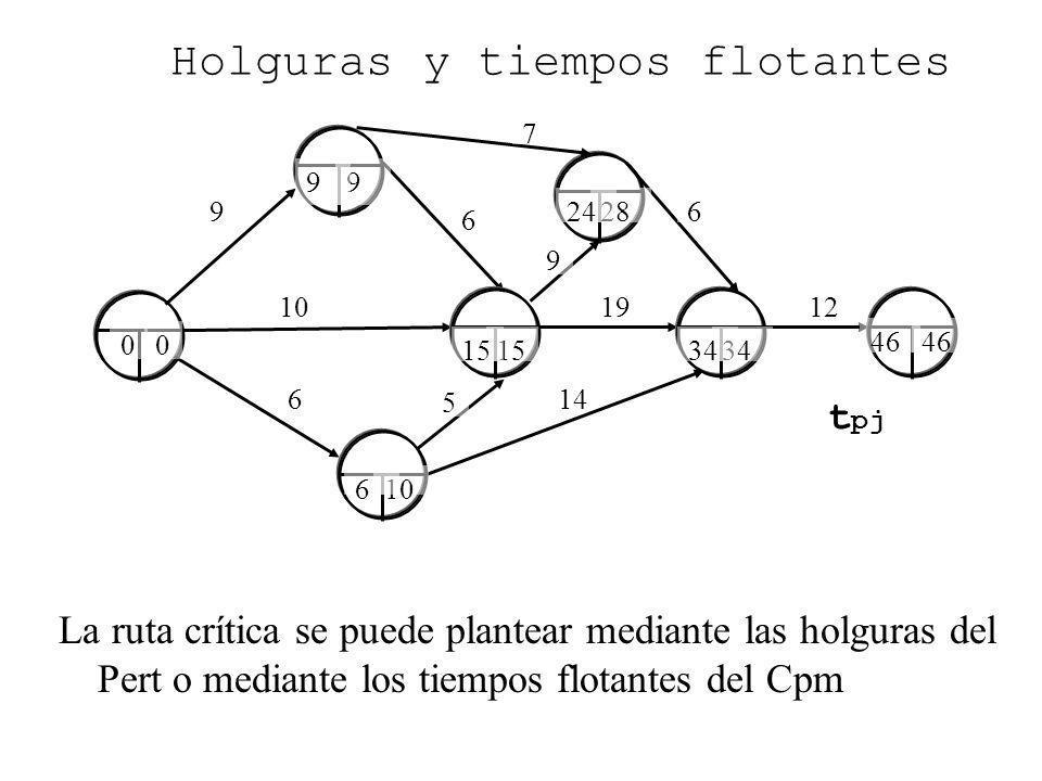 9 6 6 10 Holguras y tiempos flotantes La ruta crítica se puede plantear mediante las holguras del Pert o mediante los tiempos flotantes del Cpm 14 191