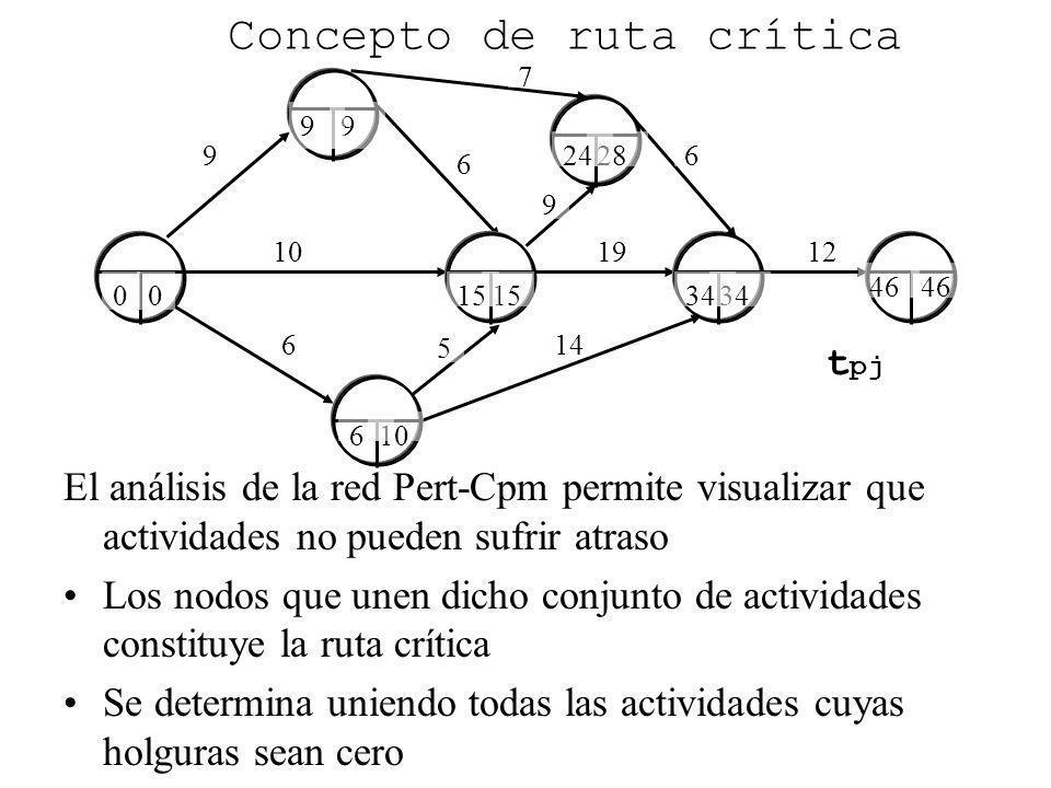 9 6 6 10 Concepto de ruta crítica El análisis de la red Pert-Cpm permite visualizar que actividades no pueden sufrir atraso Los nodos que unen dicho c