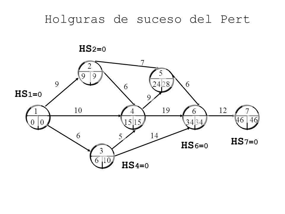 9 6 6 10 Holguras de suceso del Pert 14 1912 7 6 5 9 0 9 10 15 28 34 46 HS 7=0 46 6 9 24 0 15 34 1 2 3 4 5 67 HS 6=0 HS 4=0 HS 2=0 HS 1=0