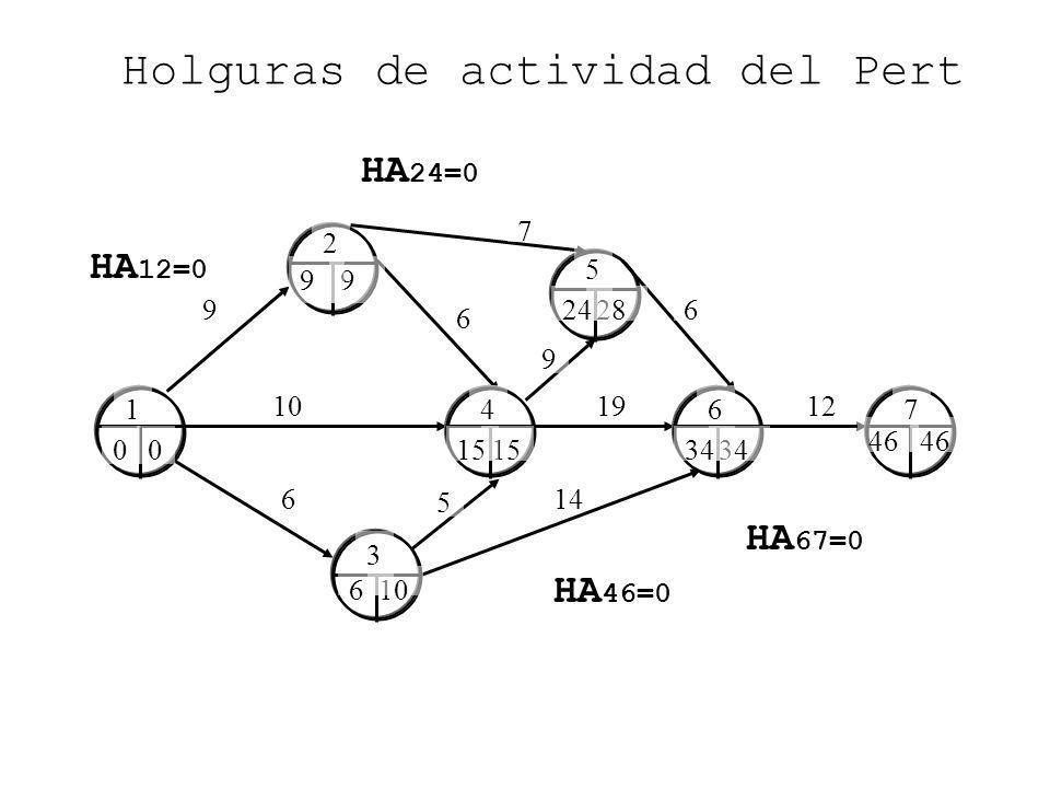 9 6 6 10 Holguras de actividad del Pert 14 1912 7 6 5 9 0 9 10 15 28 34 46 HA 67=0 46 6 9 24 0 15 34 1 2 3 4 5 67 HA 46=0 HA 24=0 HA 12=0