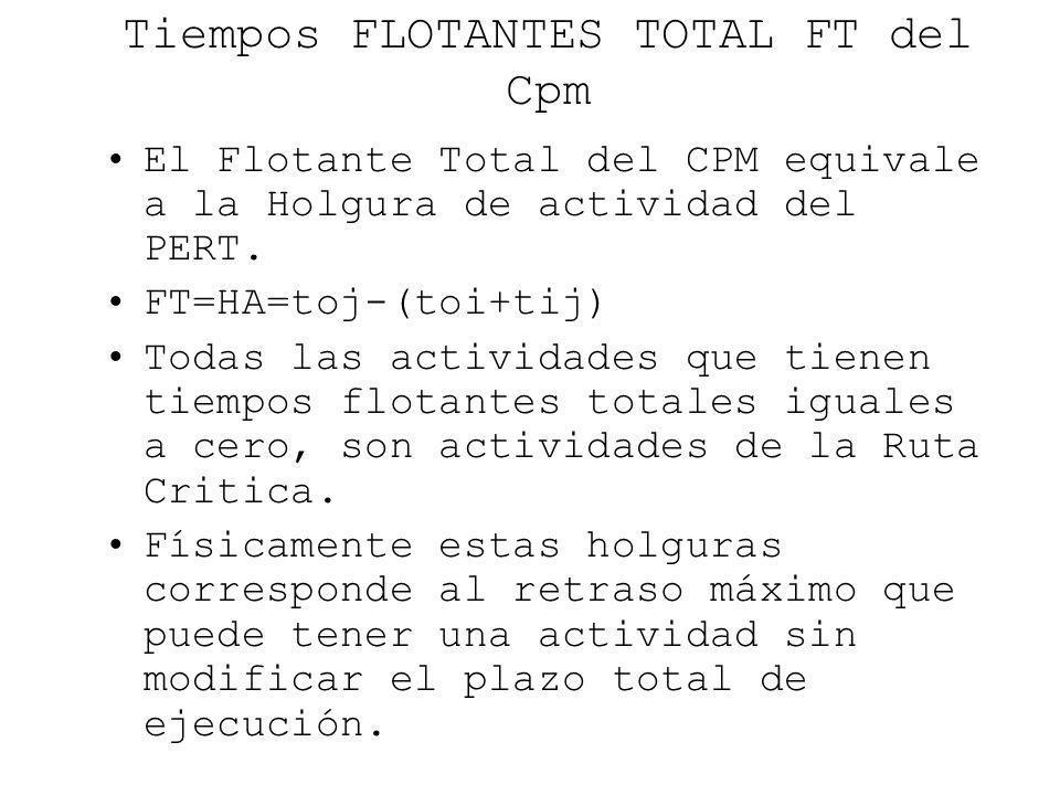 Tiempos FLOTANTES TOTAL FT del Cpm El Flotante Total del CPM equivale a la Holgura de actividad del PERT. FT=HA=toj-(toi+tij) Todas las actividades qu