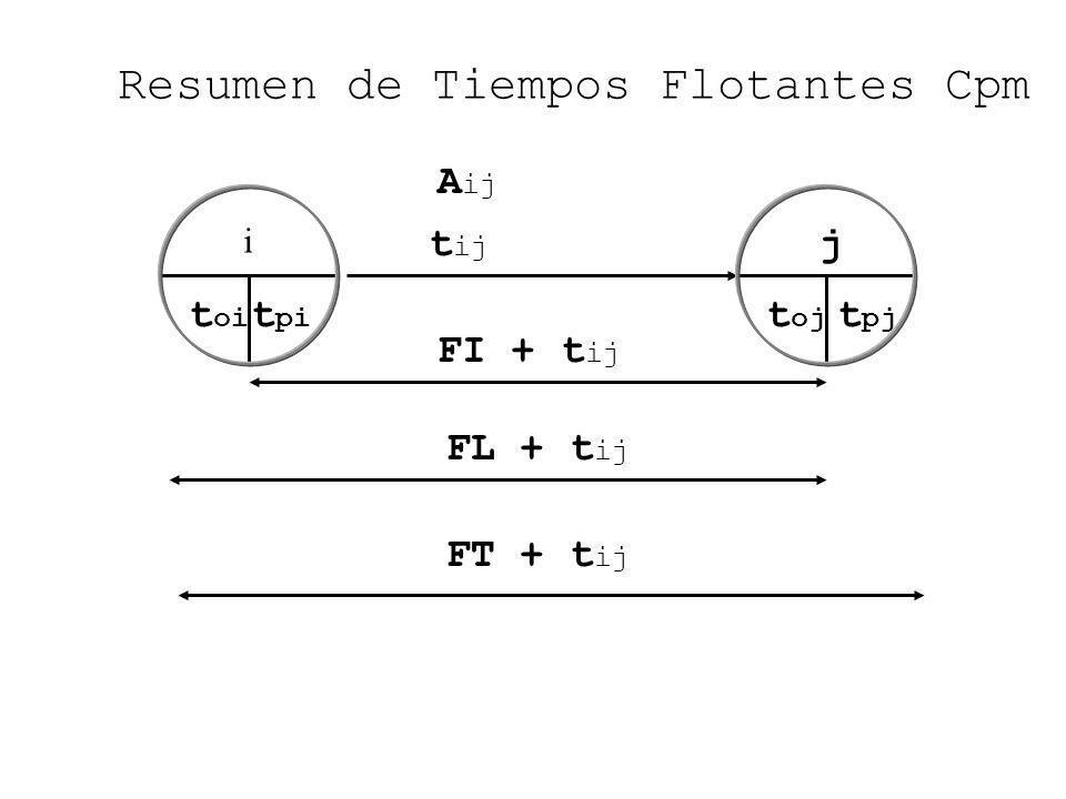 Resumen de Tiempos Flotantes Cpm A ij t pj t oj t oi i t pi t ij j FL + t ij FI + t ij FT + t ij