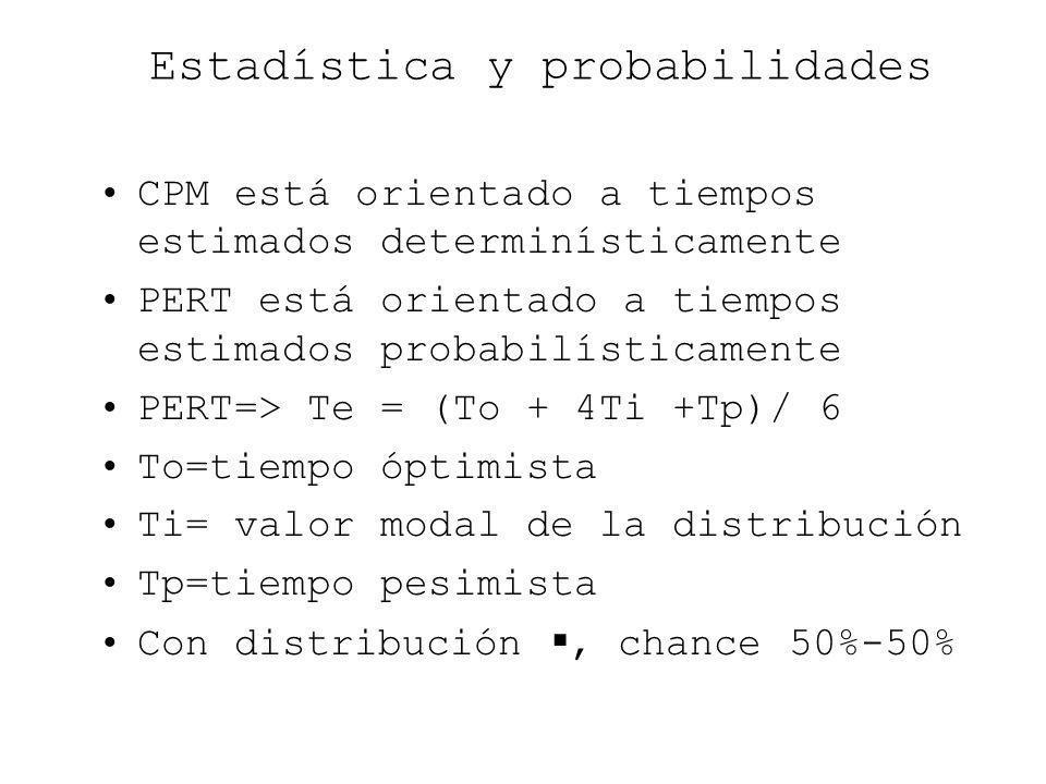 Estadística y probabilidades CPM está orientado a tiempos estimados determinísticamente PERT está orientado a tiempos estimados probabilísticamente PE