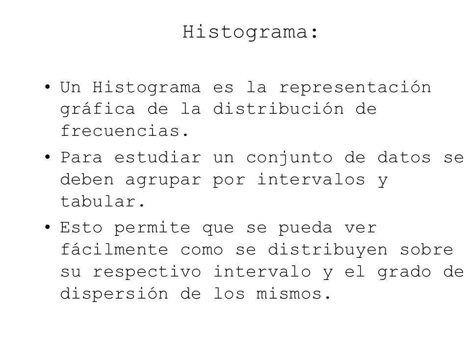 Histograma: Un Histograma es la representación gráfica de la distribución de frecuencias. Para estudiar un conjunto de datos se deben agrupar por inte