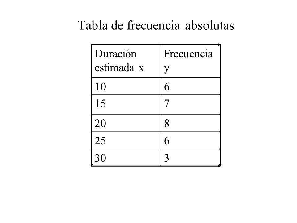 Tabla de frecuencia absolutas Duración estimada x Frecuencia y 106 157 208 256 303