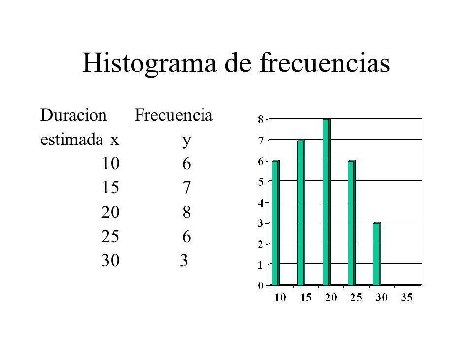 Histograma de frecuencias DuracionFrecuencia estimada xy 106 157 208 256 30 3