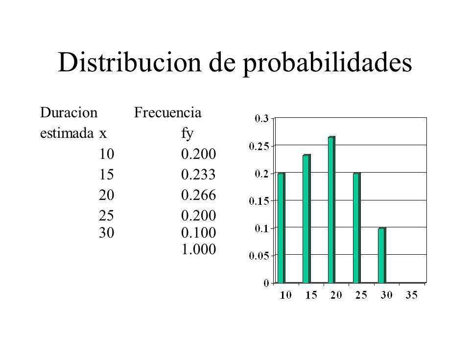 Distribucion de probabilidades DuracionFrecuencia estimada xfy 100.200 150.233 200.266 250.200 30 0.100 1.000