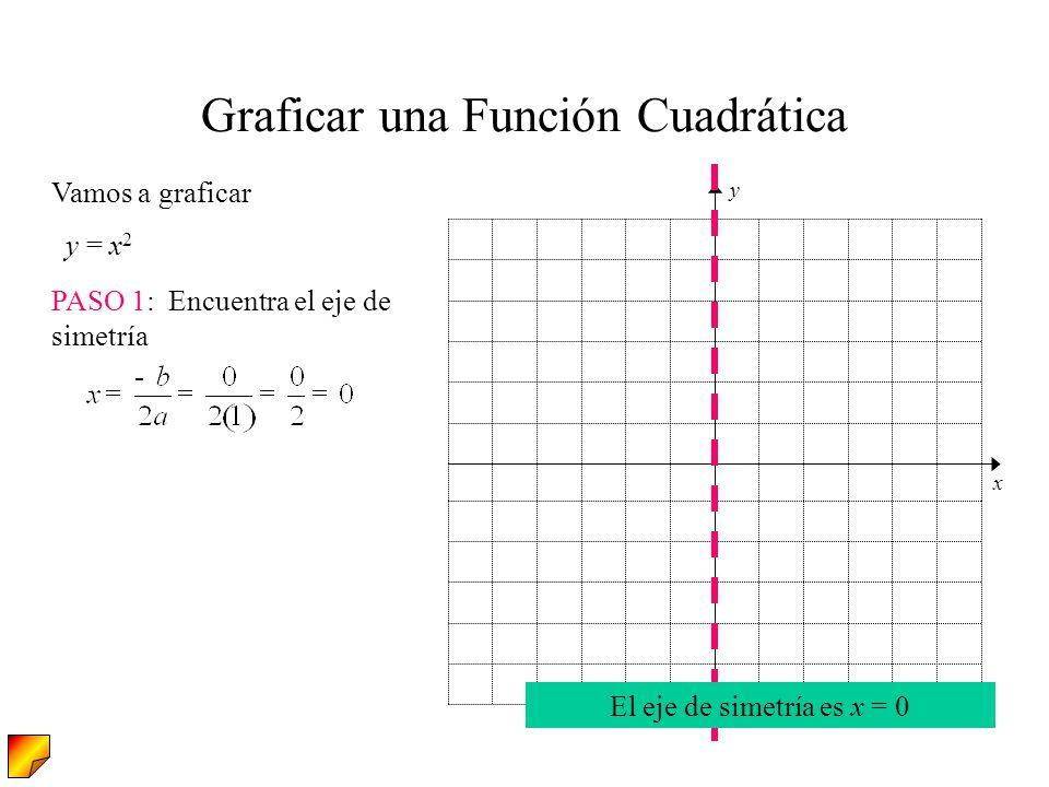 PASO 1: Encuentra el eje de simetría Vamos a graficar y = x 2 Graficar una Función Cuadrática El eje de simetría es x = 0