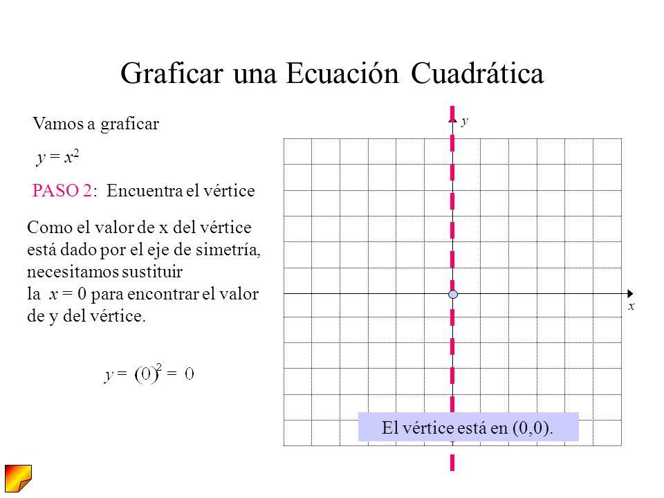 Vamos a graficar y = x 2 PASO 2: Encuentra el vértice Graficar una Ecuación Cuadrática El vértice está en (0,0). Como el valor de x del vértice está d