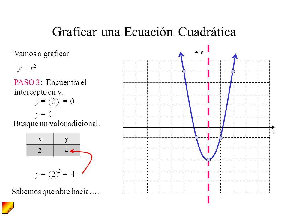 Vamos a graficar y = x 2 PASO 3: Encuentra el intercepto en y. Graficar una Ecuación Cuadrática Busque un valor adicional. xy 24 Sabemos que abre haci