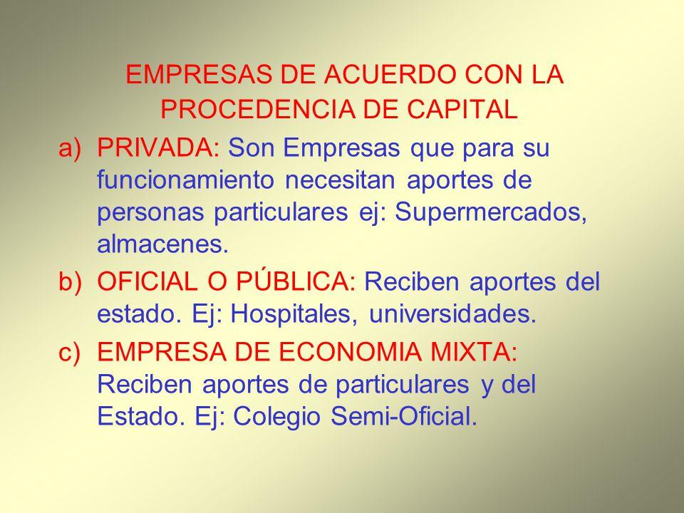 EMPRESAS DE ACUERDO CON LA PROCEDENCIA DE CAPITAL a) PRIVADA: Son Empresas que para su funcionamiento necesitan aportes de personas particulares ej: S