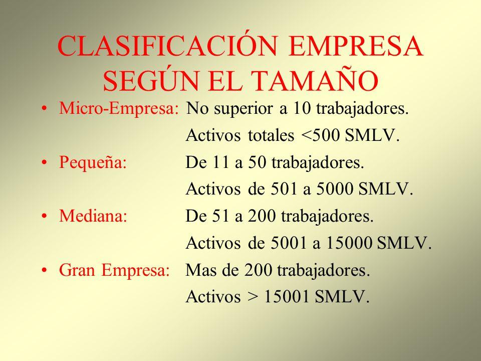 CLASIFICACIÓN EMPRESA SEGÚN EL TAMAÑO Micro-Empresa: No superior a 10 trabajadores. Activos totales <500 SMLV. Pequeña: De 11 a 50 trabajadores. Activ