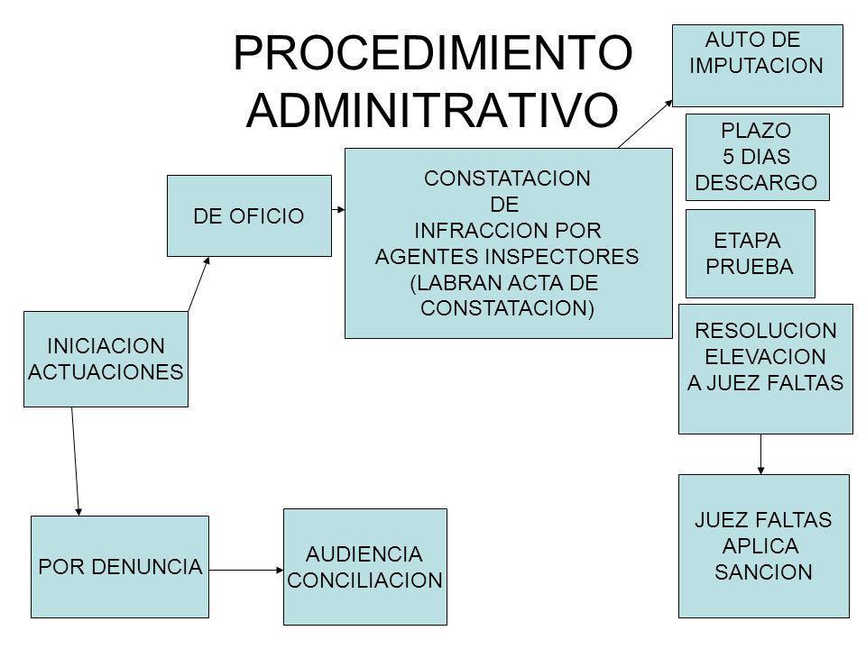 PROCEDIMIENTO ADMINITRATIVO INICIACION ACTUACIONES DE OFICIO POR DENUNCIA CONSTATACION DE INFRACCION POR AGENTES INSPECTORES (LABRAN ACTA DE CONSTATAC