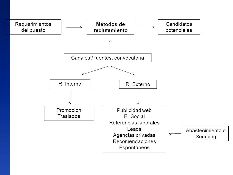 Requerimientos del puesto Métodos de reclutamiento Candidatos potenciales Canales / fuentes: convocatoria R. Interno R. Externo Promoción Traslados Pu