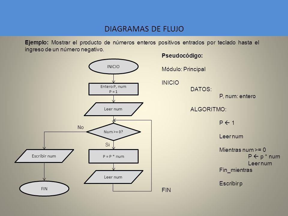 DIAGRAMAS DE FLUJO Ejemplo: Mostrar el producto de números enteros positivos entrados por teclado hasta el ingreso de un número negativo. Pseudocódigo