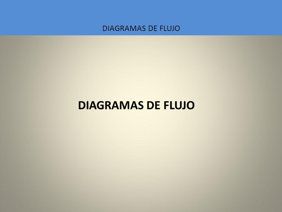 2 Programación, Algoritmos y Estructuras de Datos. Introducción teórica al Trabajo Práctico 6. DIAGRAMAS DE FLUJO