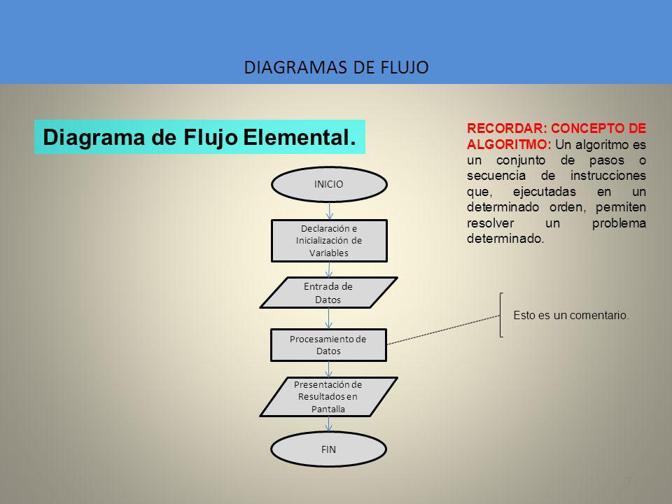 7 DIAGRAMAS DE FLUJO RECORDAR: CONCEPTO DE ALGORITMO: Un algoritmo es un conjunto de pasos o secuencia de instrucciones que, ejecutadas en un determin