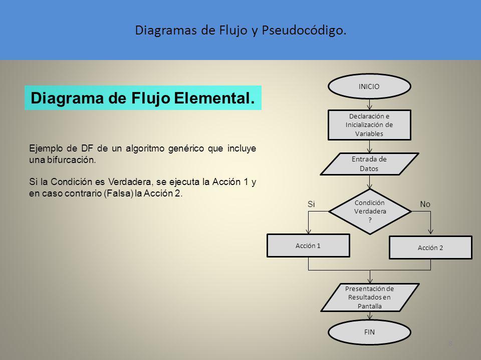8 Diagramas de Flujo y Pseudocódigo. Diagrama de Flujo Elemental. INICIO Declaración e Inicialización de Variables Entrada de Datos Presentación de Re