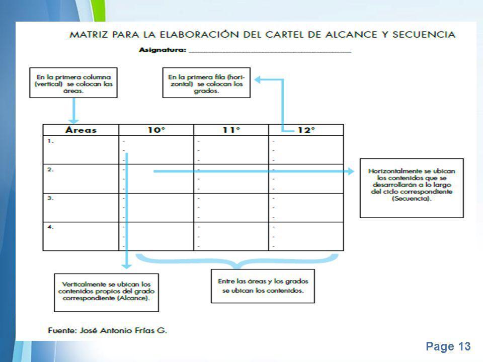 Powerpoint Templates Page 14 ACTIVIDAD Formativa Los contenidos y el cartel de alcance y secuencia Reunidos en equipos de cinco docentes realicen la lectura comprensiva de las preguntas 29 a 31 que se encuentran en las páginas 39 – 41 del módulo 8, para reafirmar los conocimientos revisados en la actividad diagnóstica.