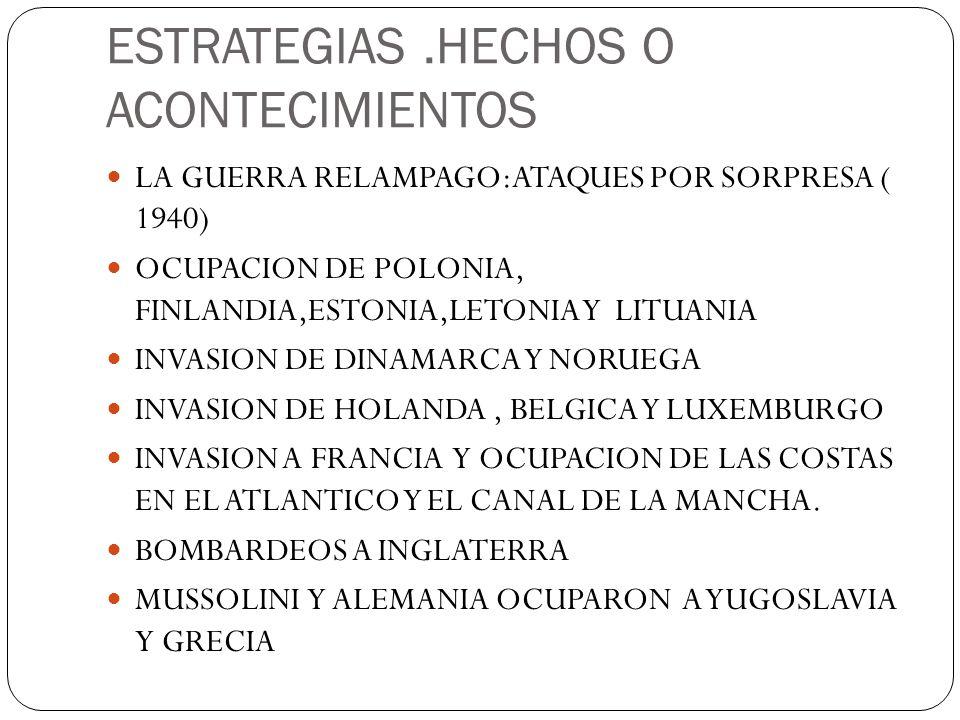 ESTRATEGIAS.HECHOS O ACONTECIMIENTOS LA GUERRA RELAMPAGO:ATAQUES POR SORPRESA ( 1940) OCUPACION DE POLONIA, FINLANDIA,ESTONIA,LETONIA Y LITUANIA INVAS