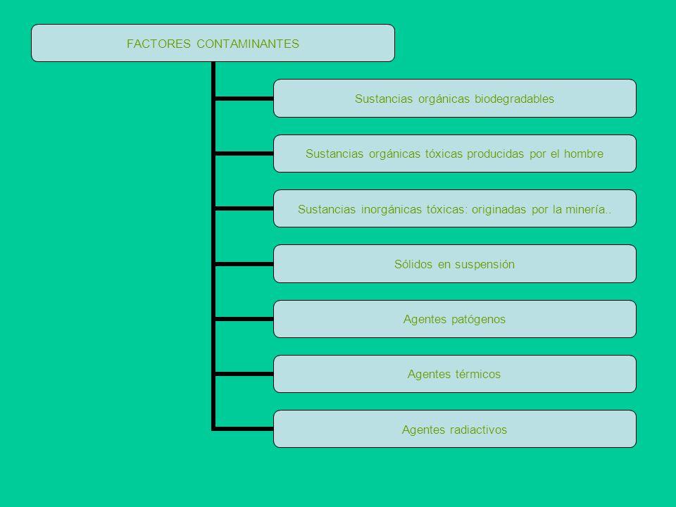 Las vías por las cuales estos factores pueden llegar a las aguas continentales son, a través de la atmósfera (Ej.
