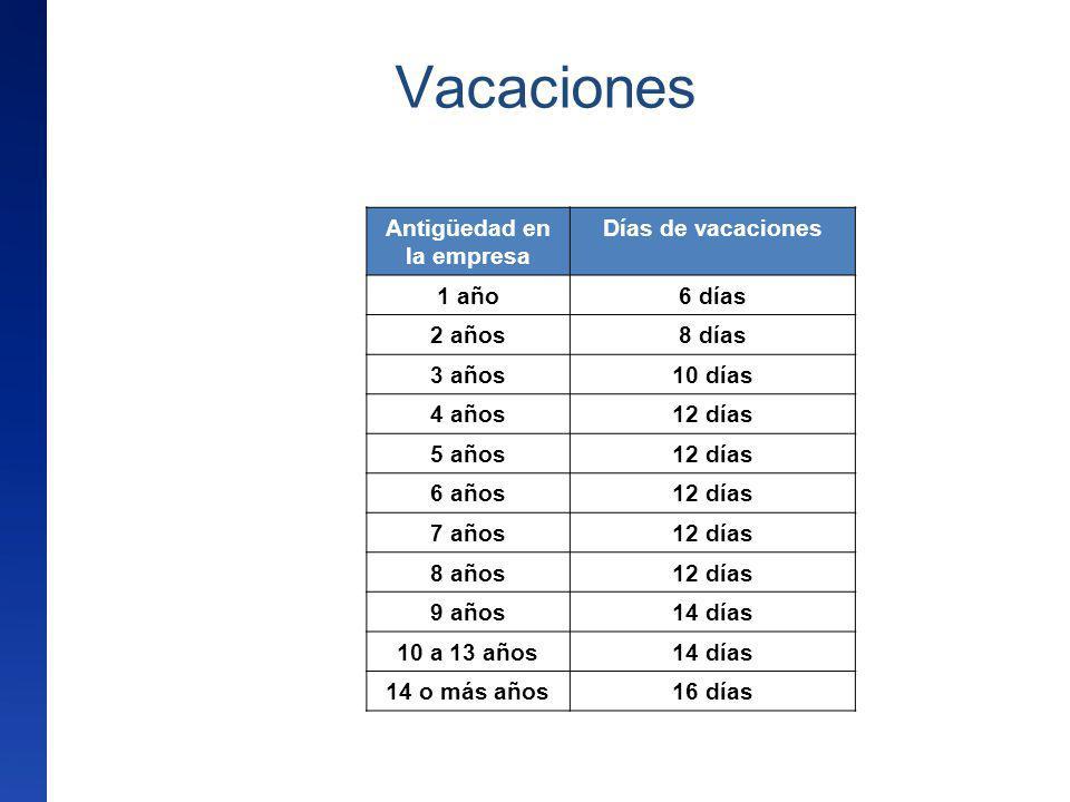 Vacaciones Antigüedad en la empresa Días de vacaciones 1 año6 días 2 años8 días 3 años10 días 4 años12 días 5 años12 días 6 años12 días 7 años12 días