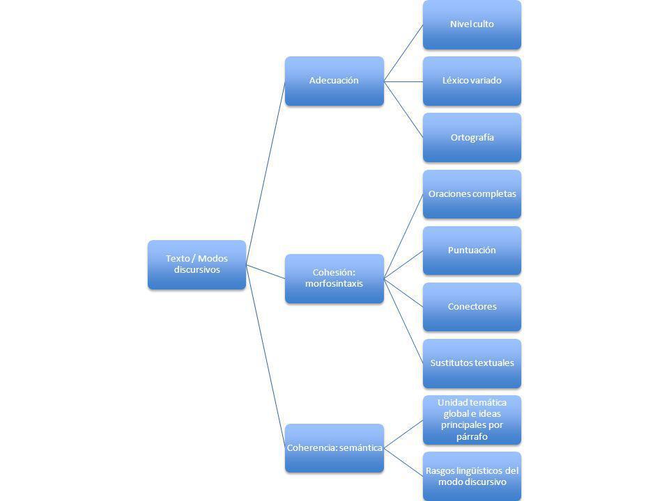 Texto / Modos discursivos AdecuaciónNivel cultoLéxico variadoOrtografía Cohesión: morfosintaxis Oraciones completasPuntuaciónConectoresSustitutos text