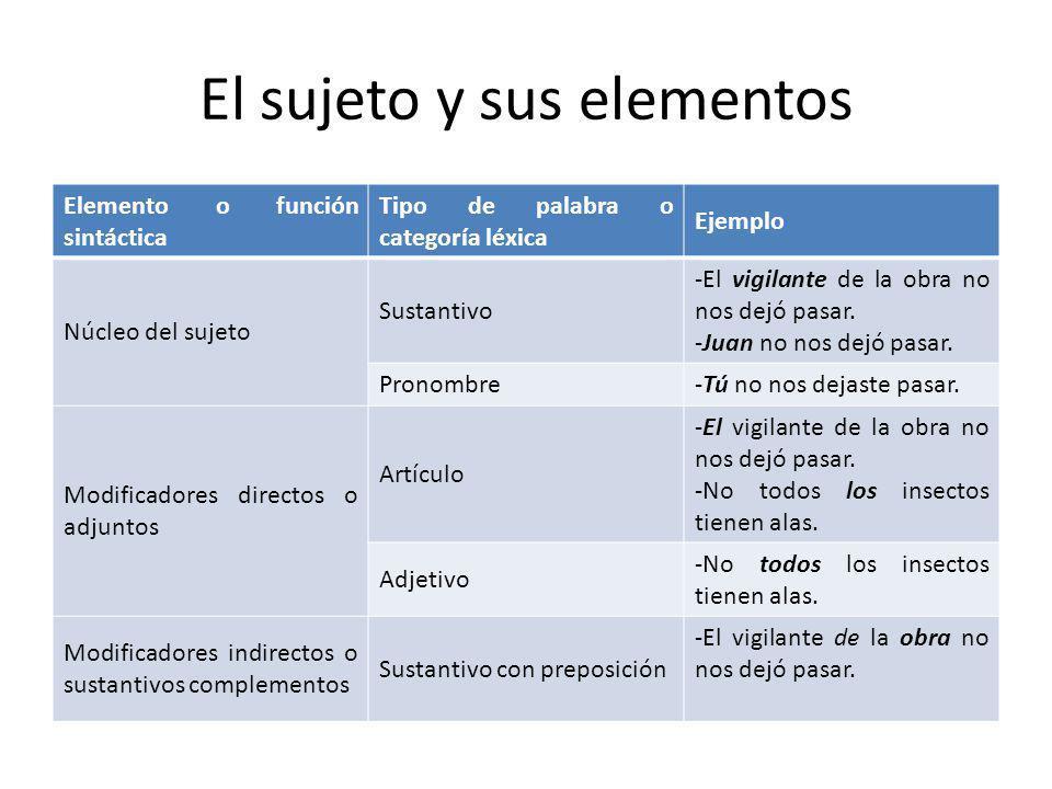 El sujeto y sus elementos Elemento o función sintáctica Tipo de palabra o categoría léxica Ejemplo Núcleo del sujeto Sustantivo -El vigilante de la ob