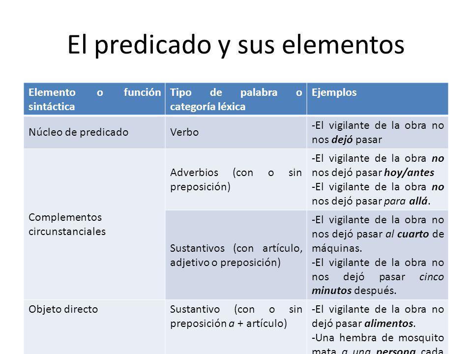 El predicado y sus elementos Elemento o función sintáctica Tipo de palabra o categoría léxica Ejemplos Núcleo de predicadoVerbo -El vigilante de la ob