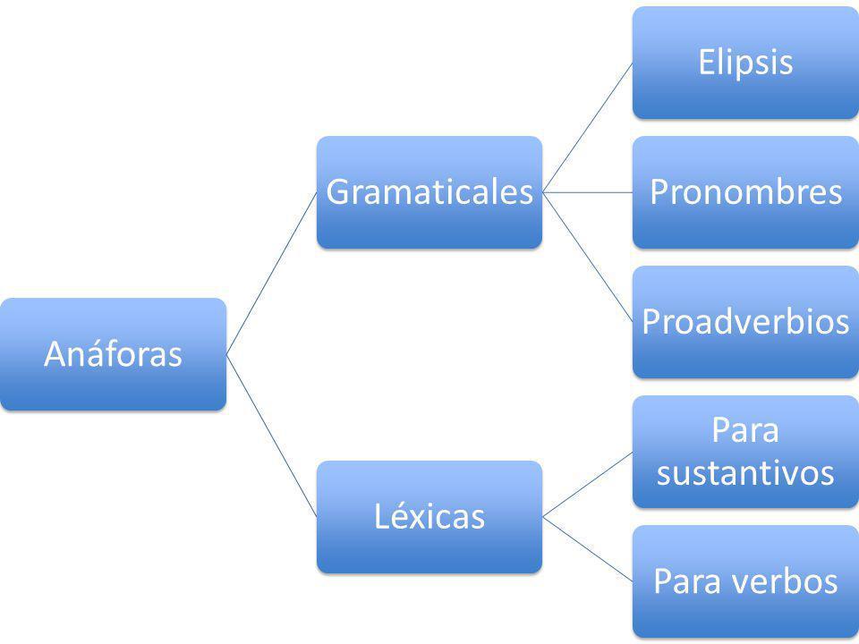 AnáforasGramaticalesElipsisPronombresProadverbiosLéxicas Para sustantivos Para verbos