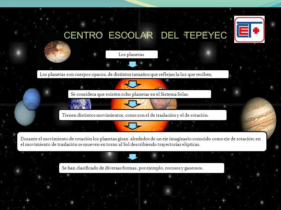 Página : 9 CENTRO ESCOLAR DEL TEPEYAC Otra manera de clasificarlos es de acuerdo con su distancia respecto del Sol; en este caso reciben el nombre de planetas interiores y planetas exteriores.