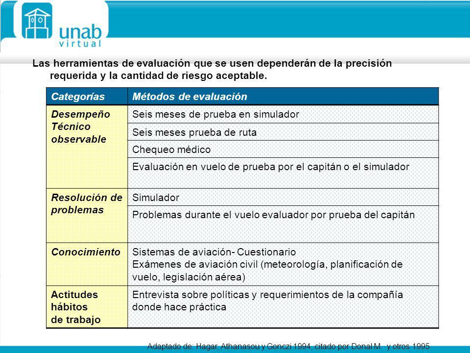 Las herramientas de evaluación que se usen dependerán de la precisión requerida y la cantidad de riesgo aceptable. CategoríasMétodos de evaluación Des