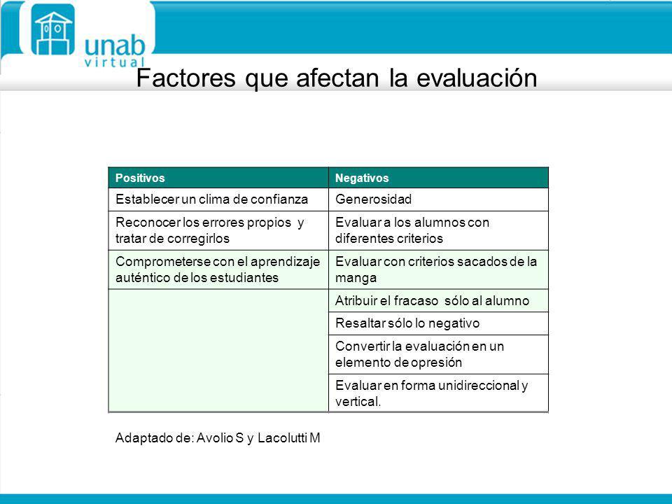 Factores que afectan la evaluación PositivosNegativos Establecer un clima de confianzaGenerosidad Reconocer los errores propios y tratar de corregirlo
