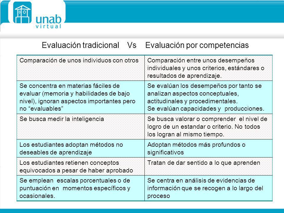 Evaluación tradicional Vs Evaluación por competencias Comparación de unos individuos con otrosComparación entre unos desempeños individuales y unos cr