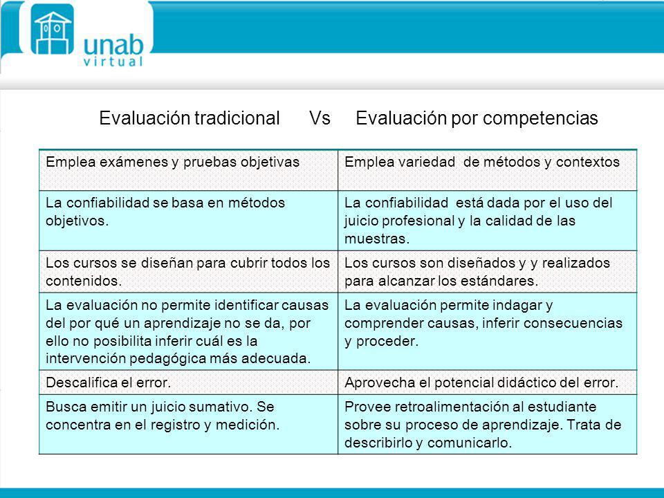 Evaluación tradicional Vs Evaluación por competencias Emplea exámenes y pruebas objetivasEmplea variedad de métodos y contextos La confiabilidad se ba