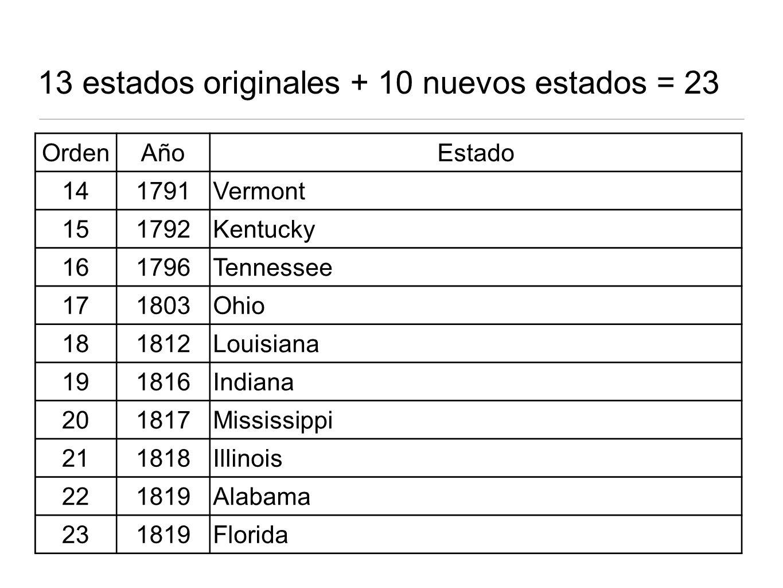 13 estados originales + 10 nuevos estados = 23 OrdenAñoEstado 141791Vermont 151792Kentucky 161796Tennessee 171803Ohio 181812Louisiana 191816Indiana 201817Mississippi 211818Illinois 221819Alabama 231819Florida
