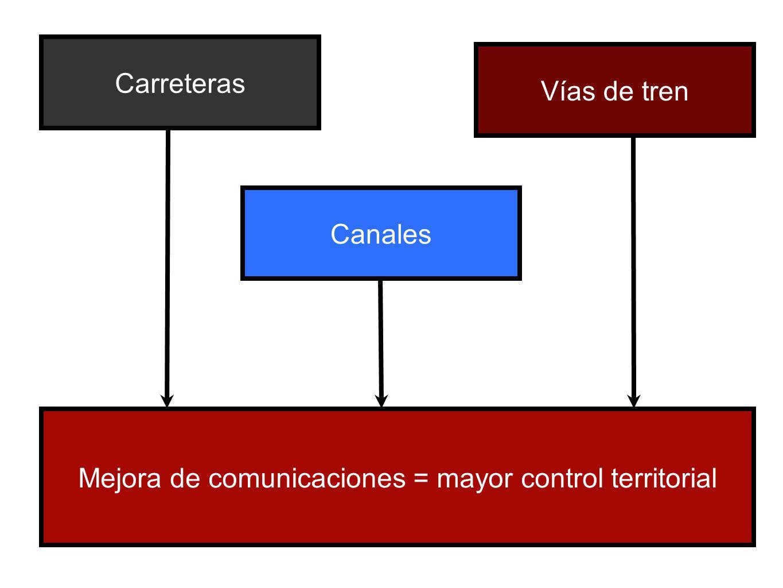CarreterasCanalesVías de tren Mejora de comunicaciones = mayor control territorial