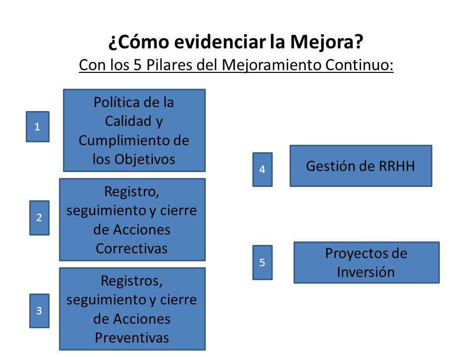 ¿Cómo evidenciar la Mejora? Con los 5 Pilares del Mejoramiento Continuo: 1 Política de la Calidad y Cumplimiento de los Objetivos 2 Registro, seguimie