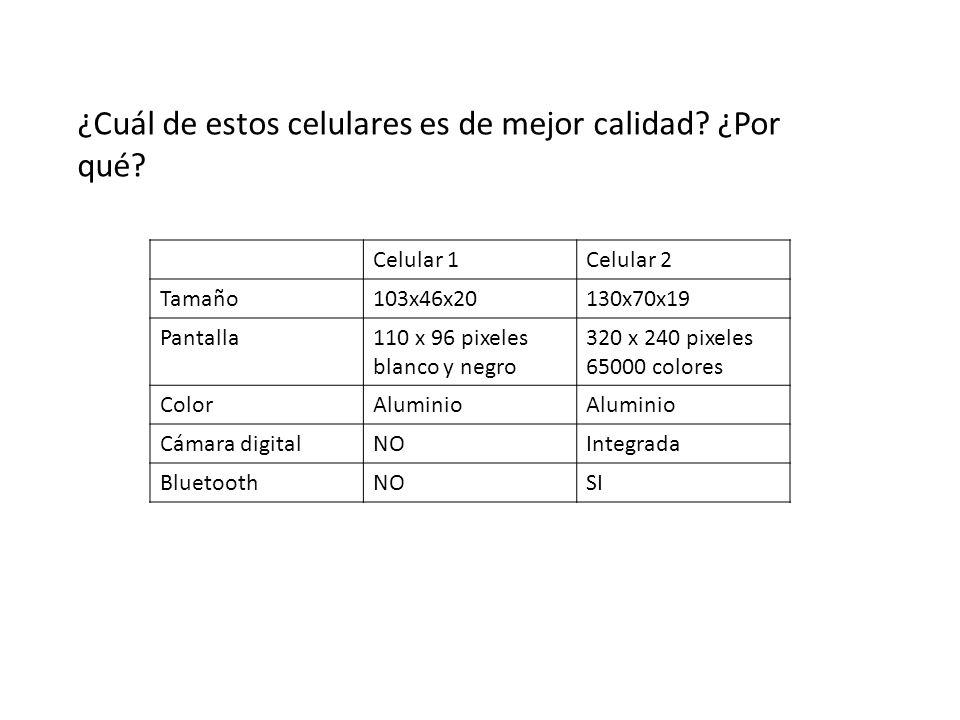 ¿Cuál de estos celulares es de mejor calidad? ¿Por qué? Celular 1Celular 2 Tamaño103x46x20130x70x19 Pantalla110 x 96 pixeles blanco y negro 320 x 240