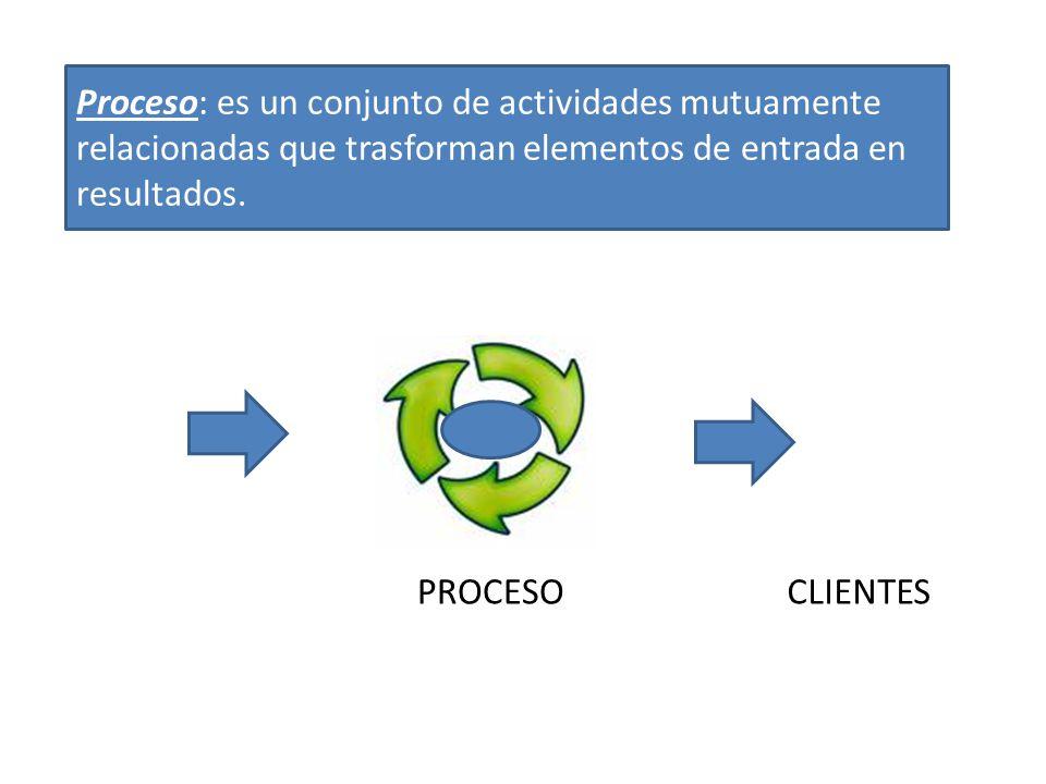 Proceso: es un conjunto de actividades mutuamente relacionadas que trasforman elementos de entrada en resultados. PROCESOCLIENTES