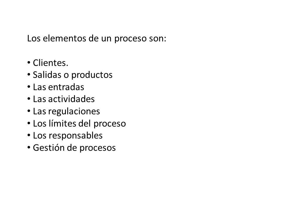 Los elementos de un proceso son: Clientes. Salidas o productos Las entradas Las actividades Las regulaciones Los límites del proceso Los responsables